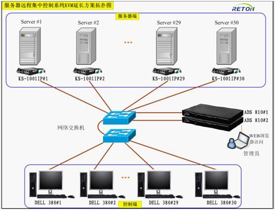 供电系统集中控制kvm系统方案设计说明书