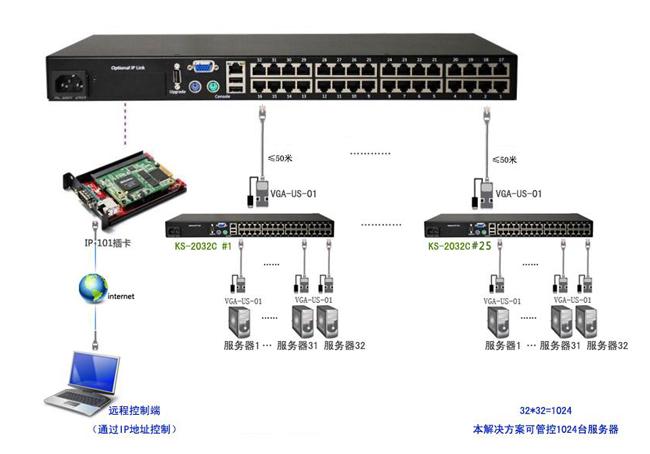2. 基本方案拓扑图:  3,方案说明: 本方案通过顶层一台KS-2032C产品加上IP-101插卡实现远程管理,下一层采用树状级联的方式完全可以实现远程管理800多台服务器,且经过拓展最多可以级联32台KS-2032C,拓展之后最多可管理1024台服务器,拓展性良好,且布线均采用网线布线非常方便。 远程控制管理方面,本方案采用的是远程IP-101插卡,不再局限于某一个地点某一台机器,而是可以实现移动办公,机房管理员不论是出差外地还是休假在家,只要身边有能够上网的电脑主机,都可以在浏览器输入指定的IP地址