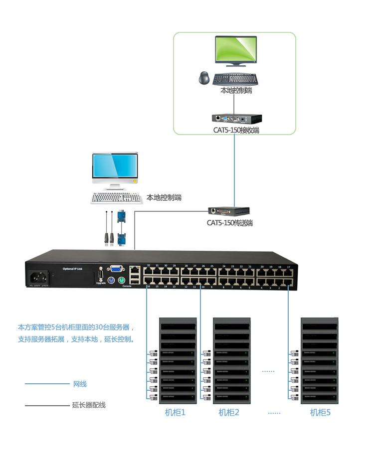 1)方案实现及说明 方案推荐RETON 数字KVM产品,采用级联的方式来进行集中统一控制。将30台服务器连接VGA-US-01计算机接口模块,通过标准5类线连接至KS-2032C主机。即可实现通过1台KVM对30台服务器本地的切换管控。 将KS-2032C主机上的VGA端口,通过我们CAT5-150配套的VGA连接线连接至CAT5-150传送端(T端)的VGA端口,然后通过网线从CAT5-150的传送端连接到控制室内的接收端(R端),最后将监控室内的控制端(键盘、鼠标、显示器)与R端连接,既可实现管理员在