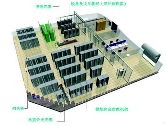 酒店机房的硬件及软件环境如何优化才更有利于机房正常工作,对于机房场地技术设计要求将参照国家标准《计算站场地技术要求》(GB2887-89)和《电子计算机机房设计规范》(GB50174-93)执行。 酒店智能建筑中控机房和计算机机房环境,包括硬件与软件环境,为了保证各种智能设备与计算机系统稳定可靠运转,计算机机房环境必须满足计算机等微电子设备和工作人员对温度、湿度、洁净度、电磁强度、屏蔽、防漏、电源质量、振动、防雷、接地和安全保卫等要求。  图3-1 中心机房布局示意图  图3-2 中心机房系统运行示意图