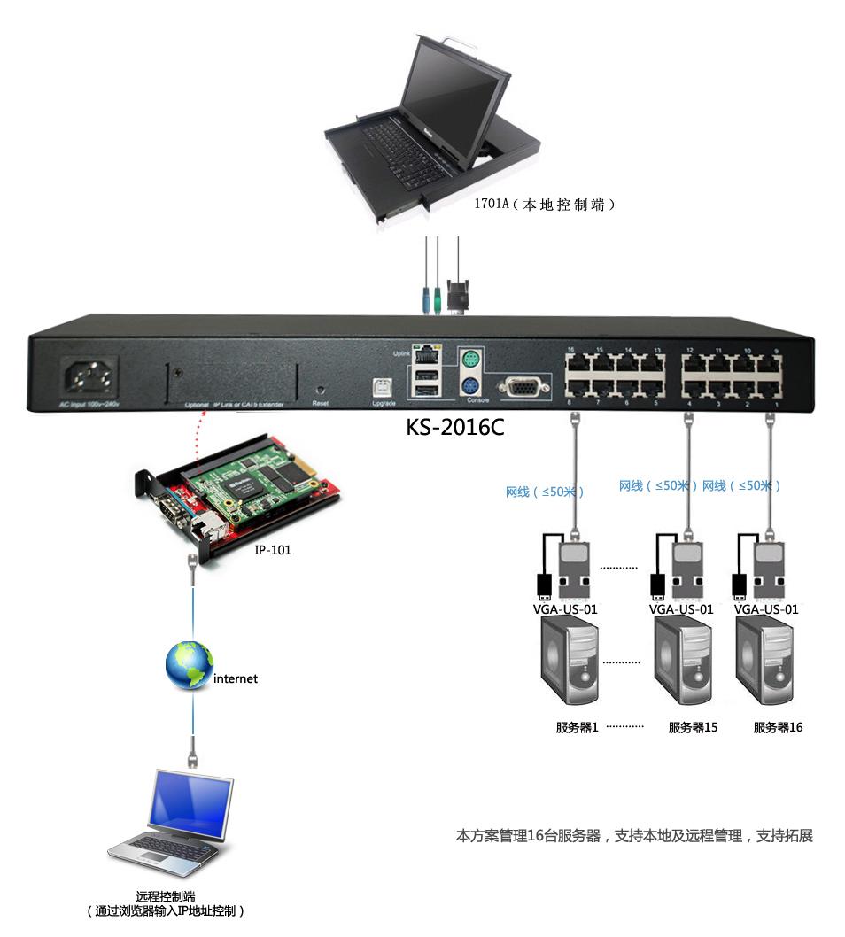 如何通过使用kvm系统管控公司不同内网中的服务器/pc